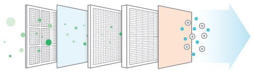 Información adicional purificadores filtros HEPA