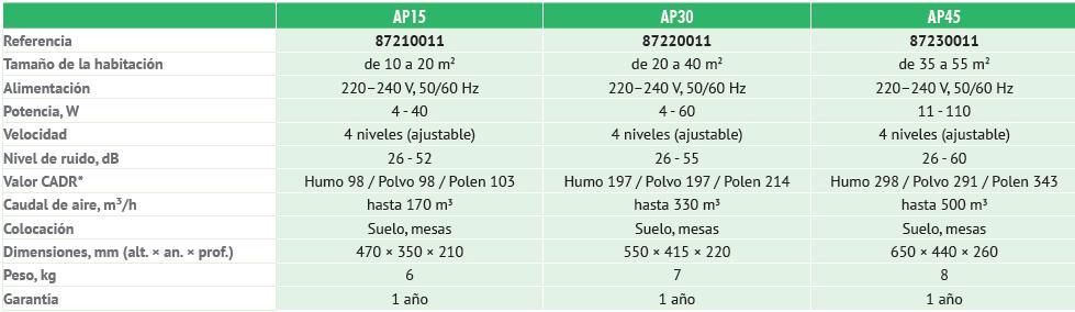 CARACTERISTICAS TECNICAS AP15AP30AP45